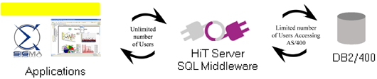 Server based SQL middleware helps to release the concurrent connection chaos